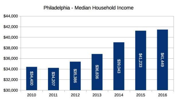 Philadelphia Income