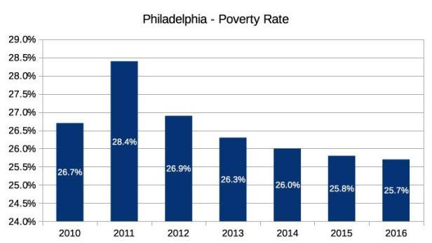 Philadelphia Poverty