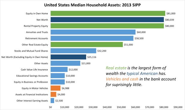 US Wealth 2013