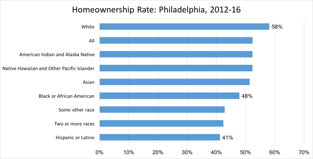 Homeownership Rate by Race