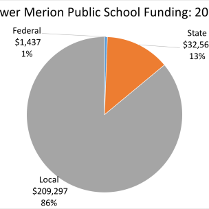 Lower Merion Public School Funding
