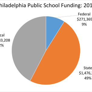 Philadelphia Public School Funding
