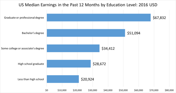 Median Earnings by Education