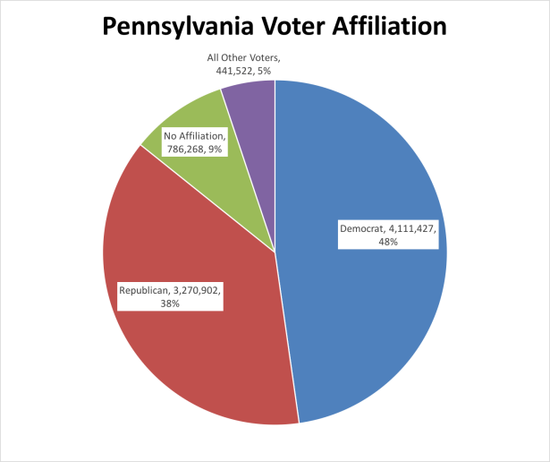 PA Voter Affiliation.png