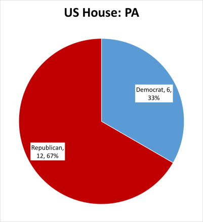Source: https://www.house.gov/representatives