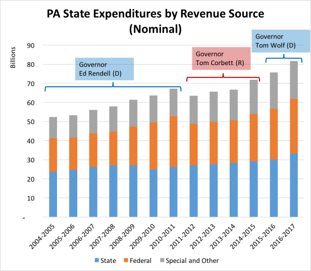 PA State Expenditures by Revenue Source (Nominal)