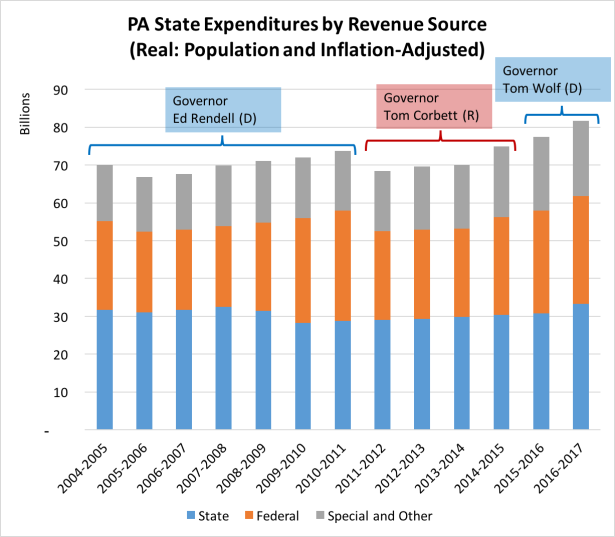 PA State Expenditures by Revenue Source (Real)