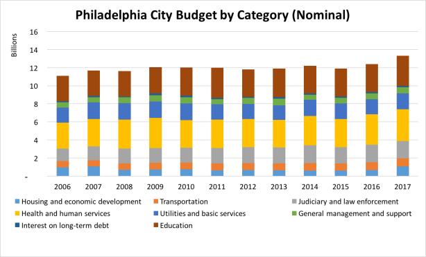 philadelphia city budget by cataegory (nominal)