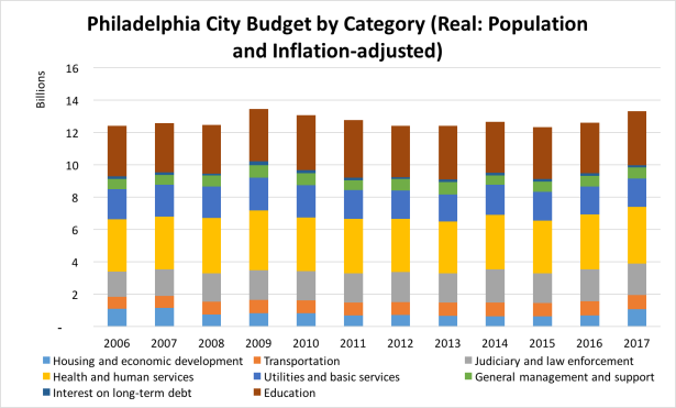 philadelphia city budget by category (real)