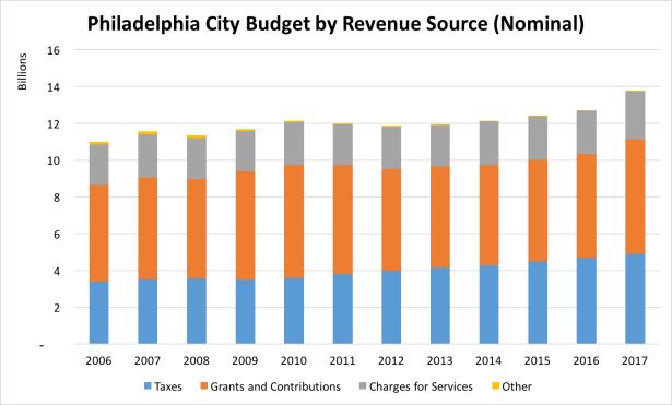 philadelphia city budget by revenue source (nominal)