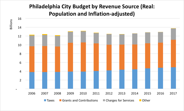 philadelphia city budget by revenue source (real)