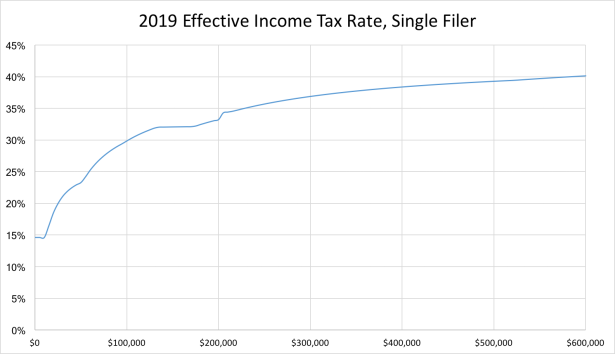 2019 Effective Income Tax Rate, Single Filer (Large)