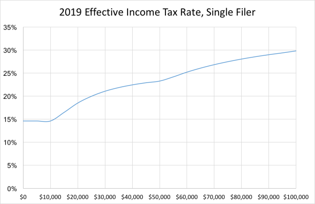 2019 Effective Income Tax Rate, Single Filer
