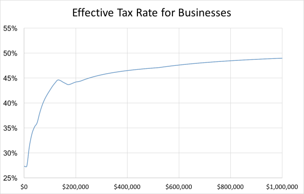 Business Tax Rate