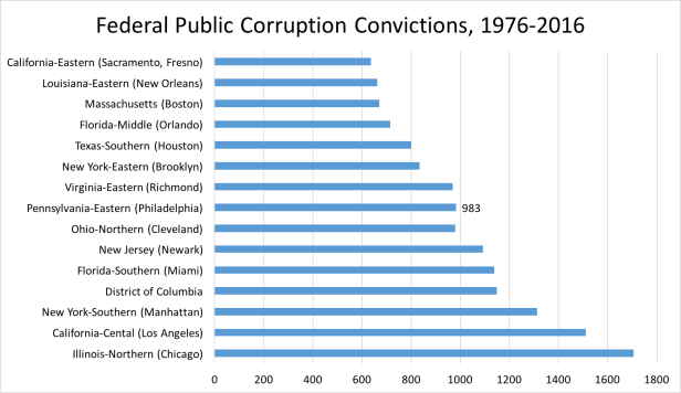 Corruption Convictions