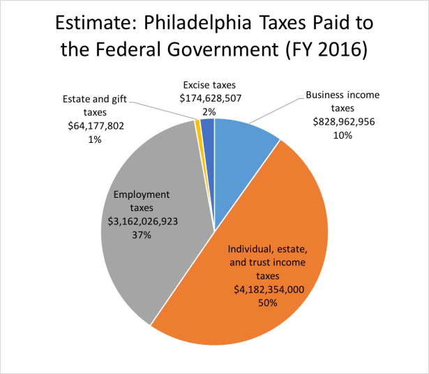 Estimate, Philadelphia Taxes Paid to the Federal Governemnt.png