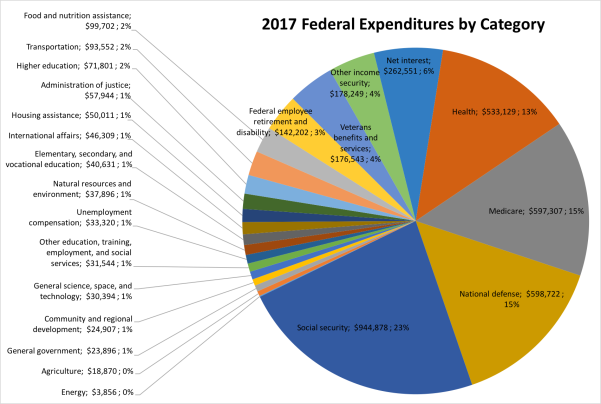 Federal Expenditures Pie Chart