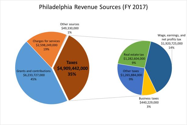 Philadelphia Revenue Sources FY17.png
