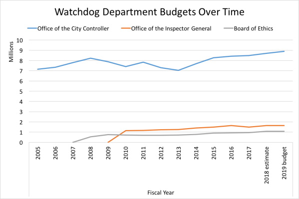 Watchdog Departments Budgets Over Time