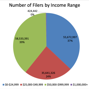 2016 Tax Year Filers by Income Range