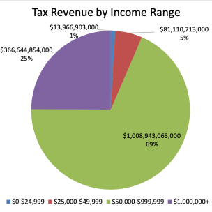 2016 Tax Year Revenue by Income