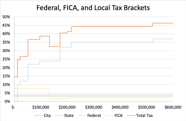 All Tax Brackets