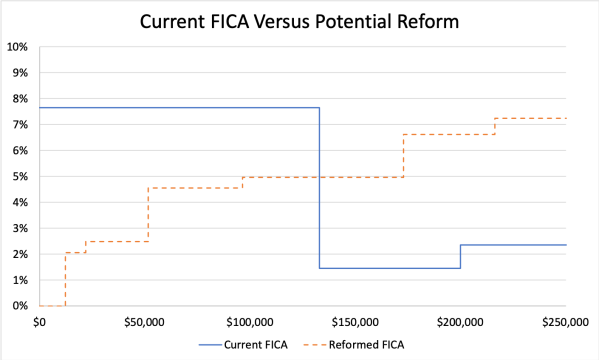 Current FICA Versus Reform