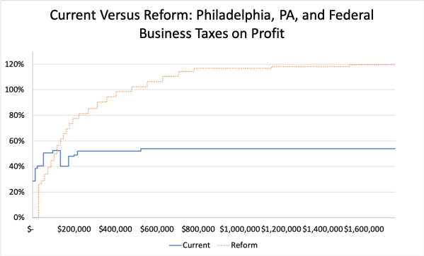 Current Versus Reform- Philadelphia, PA, and Federal Business Taxes on Profit