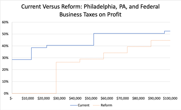 Current Versus Reform- Philadelphia, PA, and Federal Business Taxes on Profit-Zoom
