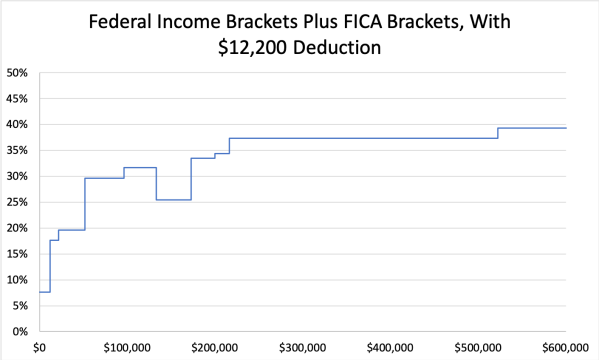 Federal and FICA Brackets