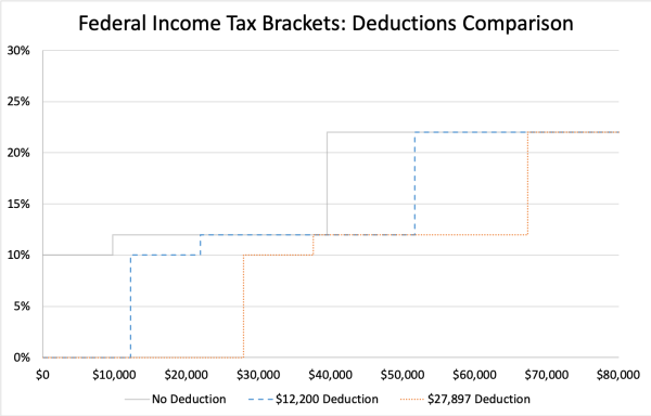 Federal Income Tax Deductions Comparison