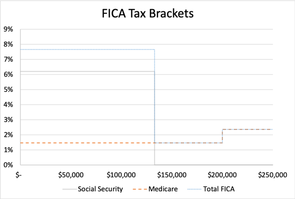 FICA Tax Brackets