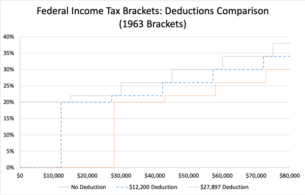 Income Tax Deduction Comparisons, 1963 Brackets