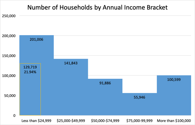 Number of Households by Annual Income Bracker