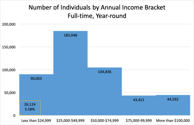 Number of Individuals by Annual Income Bracket