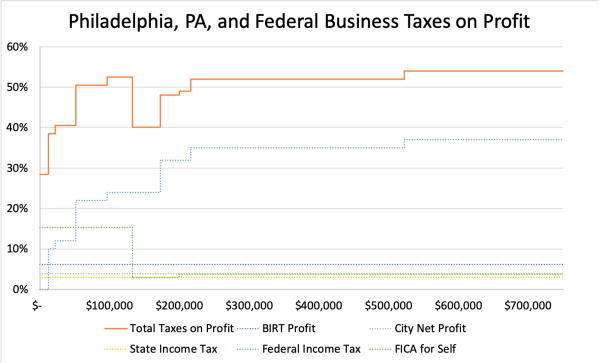 Philadelphia, PA, and Federal Business Taxes on Profit