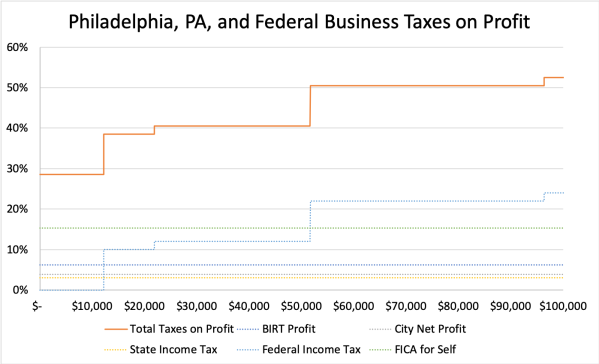 Philadelphia, PA, and Federal Business Taxes on Profit-Zoom