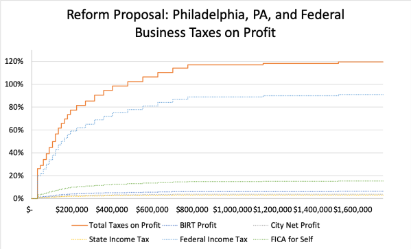 Reform Proposal- Philadelphia, PA, and Federal Business Taxes on Profit