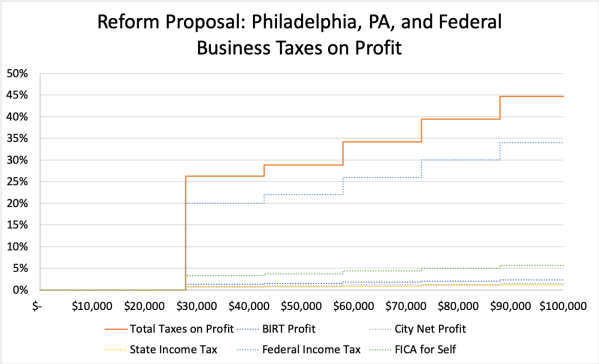 Reform Proposal- Philadelphia, PA, and Federal Business Taxes on Profit-Zoom