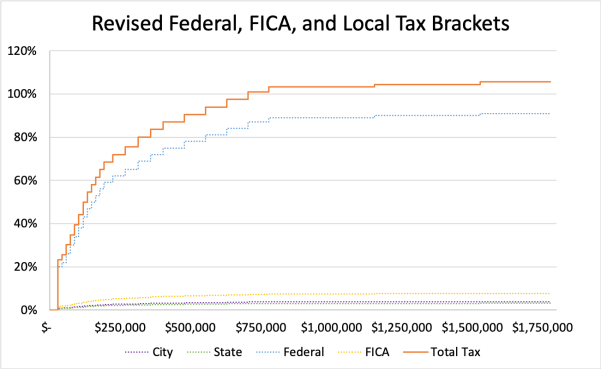 Revised Tax Brackets, All