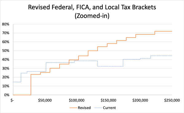 Revised Versus Current, All Taxes, Zoomed
