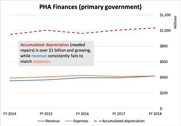 PHA Finances