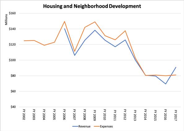 Housing and Neighborhood Development Finances.png